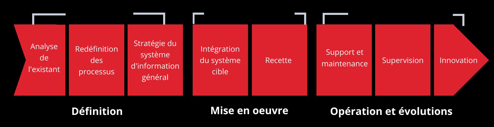 Méthodologie LAYER gestion de votre projet