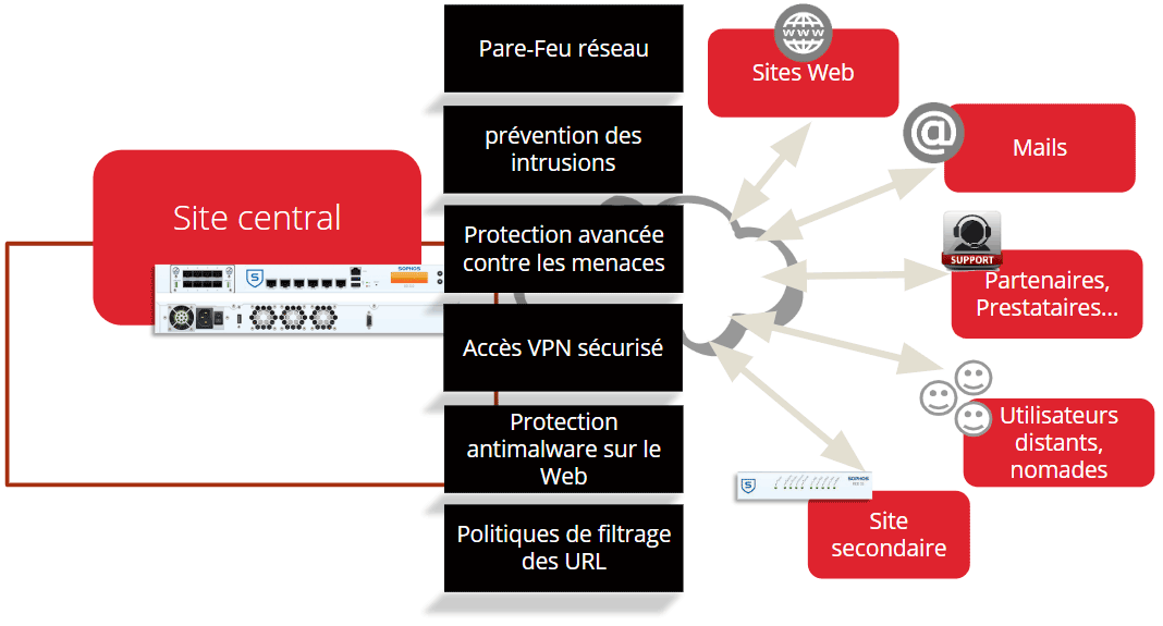 securite informatique auxerre LAYER