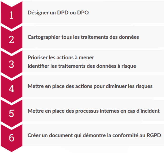 RGPD services LAYER