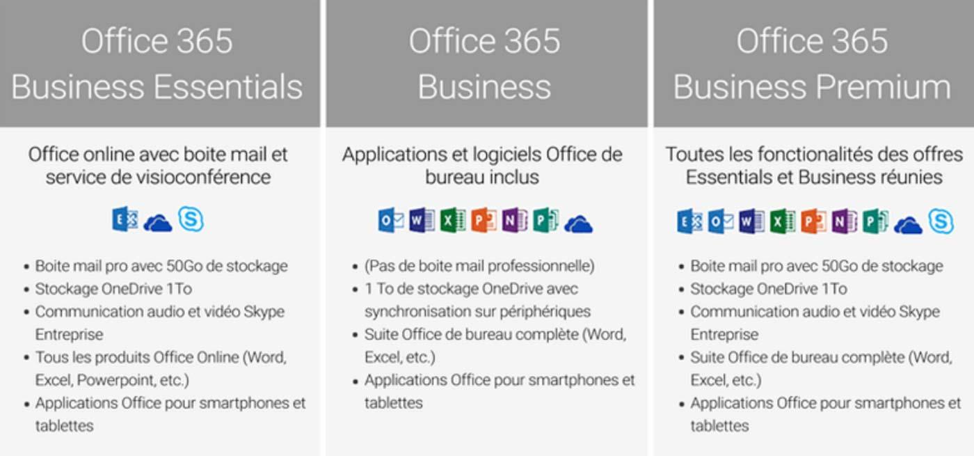 Offres business microsoft 365 moins de 300 postes