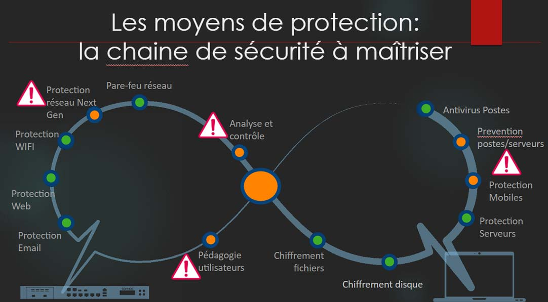 Securite informatique schéma RGPD